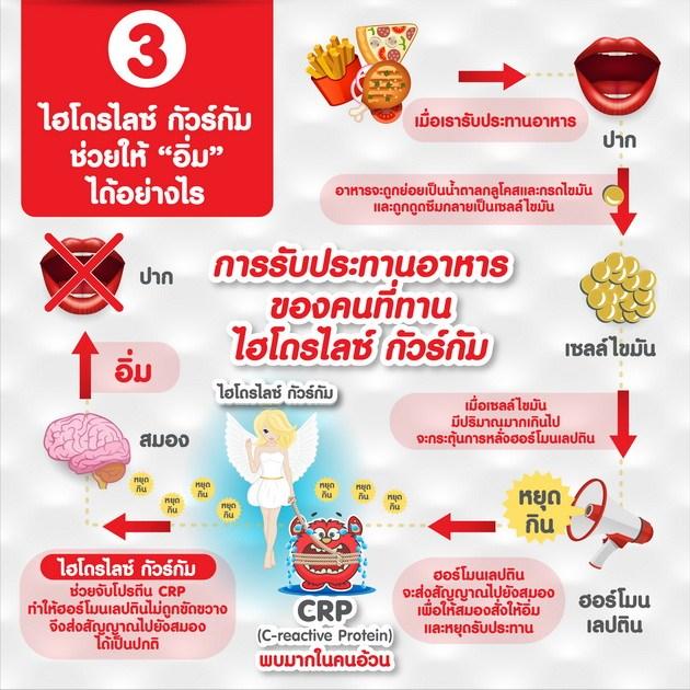 เลปติโก พลัส เอ็ม กิฟฟารีน, ลดน้ำหนัก กิฟฟารีน, ลดเอว กิฟฟารีน, ลดความอ้วน กิฟฟารีน
